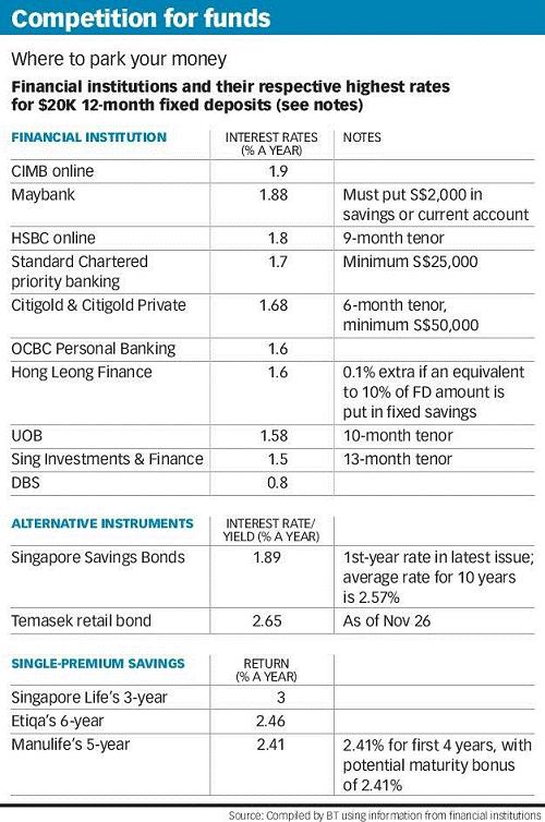 20181128-Short-Term-Higher-Yield-Interest