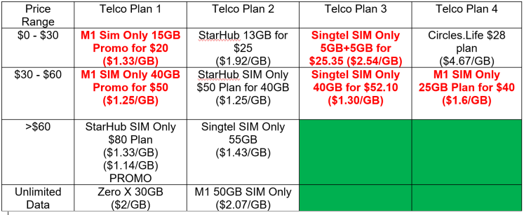 Comparison of SIM Only Plans in Singapore (Updated 18 Dec 2018