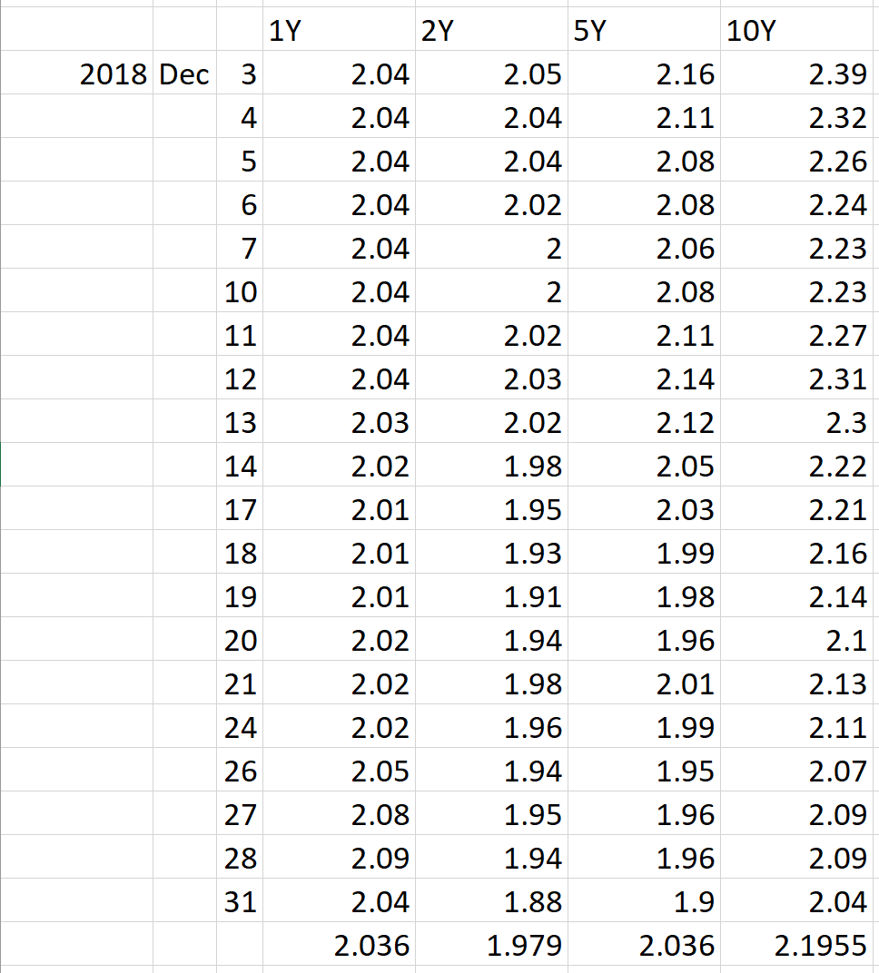 dec 2018 ssb rates