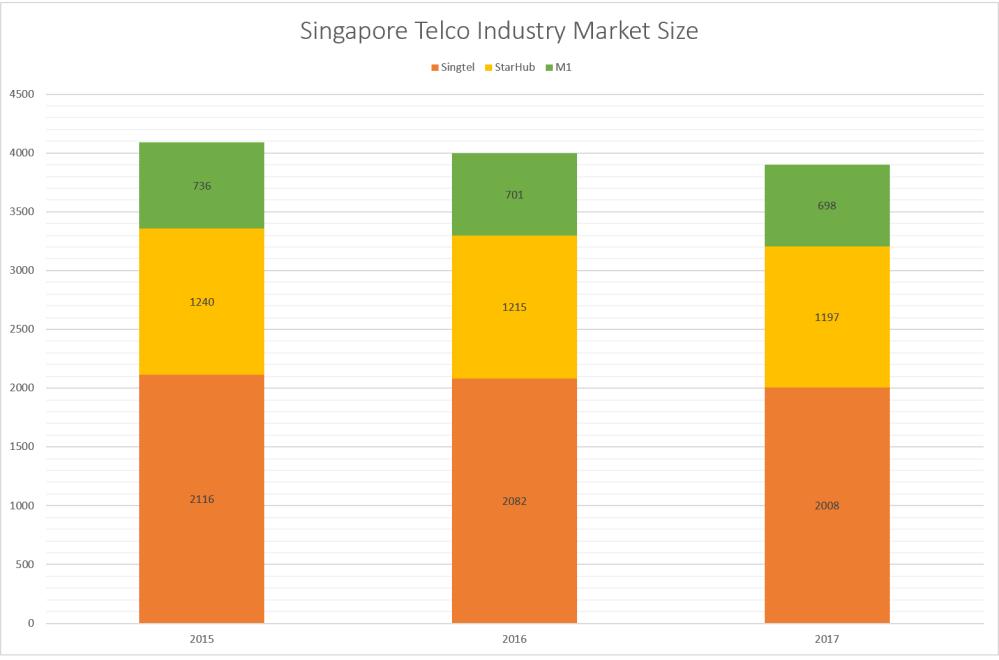 Singapore Telco Size