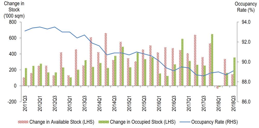 JTC Occupancy Rate