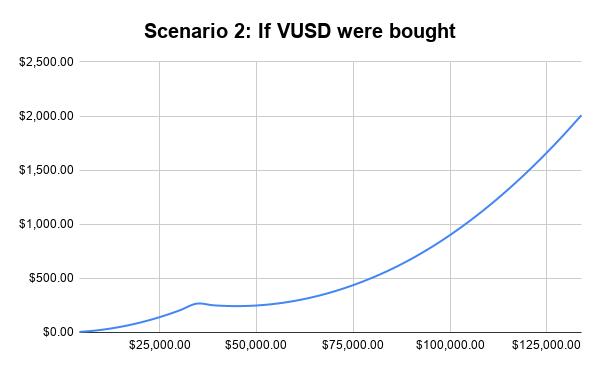 Scenario 2_ If VUSD were bought