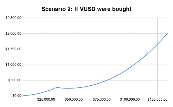 Scenario 2_ If VUSD were bought