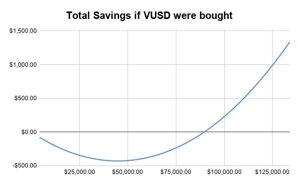 Total Savings if VUSD were bought