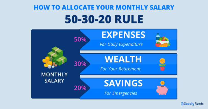 010220-50-30-20-rule-budget-allocation
