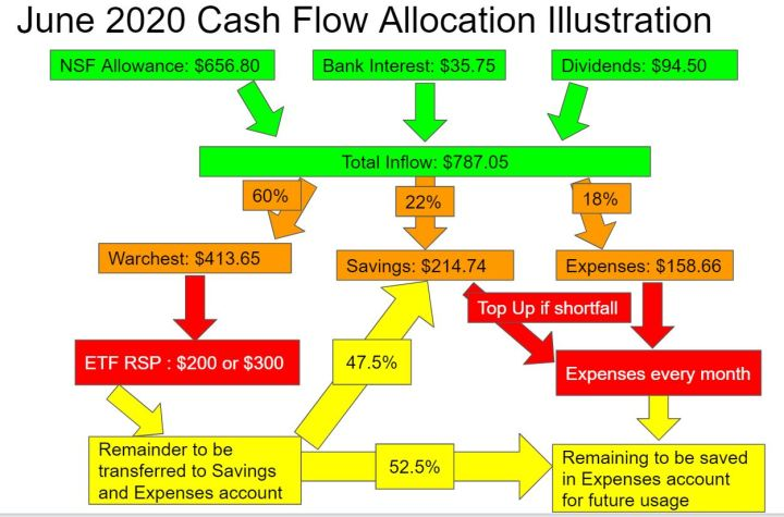 Cashflow Illustration