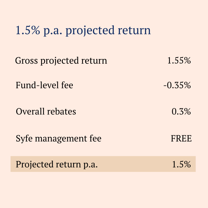 Syfe Cash+ Review – How does it compare to the restnow?